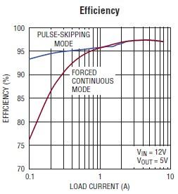 5 volt dc power supply circuit design using ltc3833 regulator rh electroniccircuitsdesign com