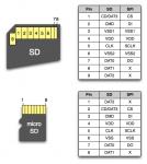 SD and Micro SD card pins