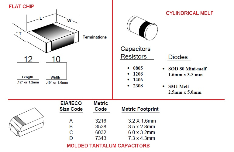 resistors capacitors diodes smd packages
